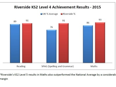 SATS results 2015 level 4