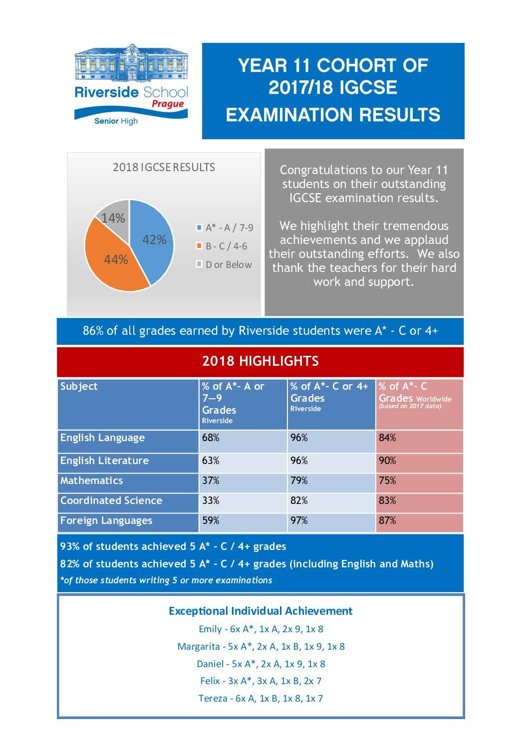 Examination Results - Riverside International School in Prague